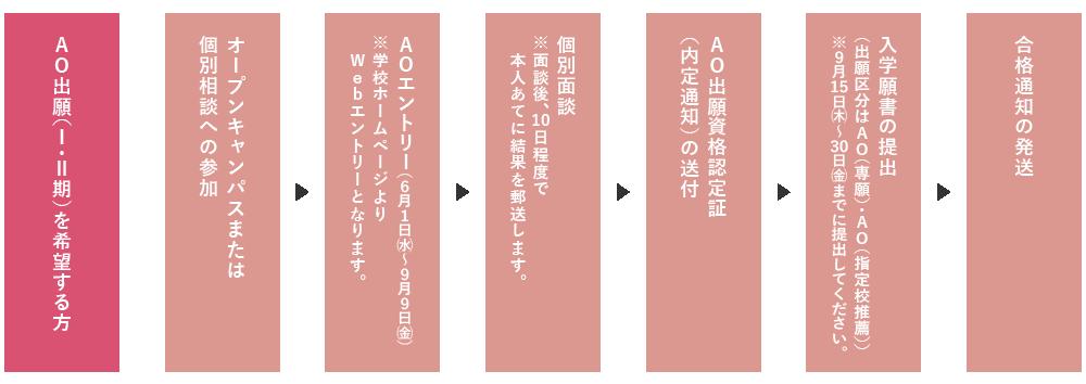 AO入試(I期)実施の手順